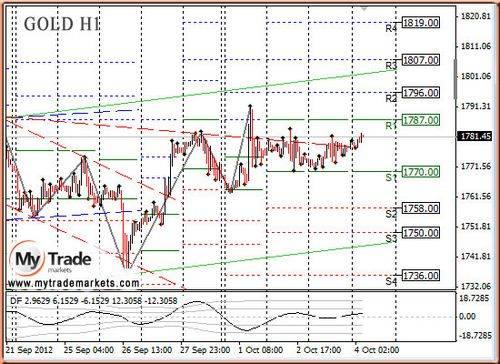 Анализ золота и рынка драгметаллов от mytrade markets на 4 октября