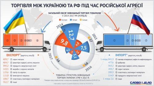Бизнес по расписанию: как украина торгует с рф - инфографика