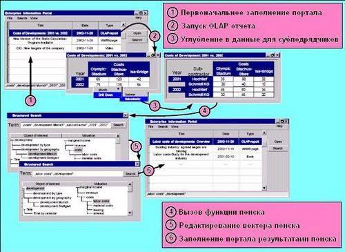 Использование olap и других средств bi в корпоративном портале