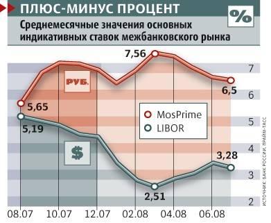 Как в америке. российским банкам придется перейти на плавающие ставки