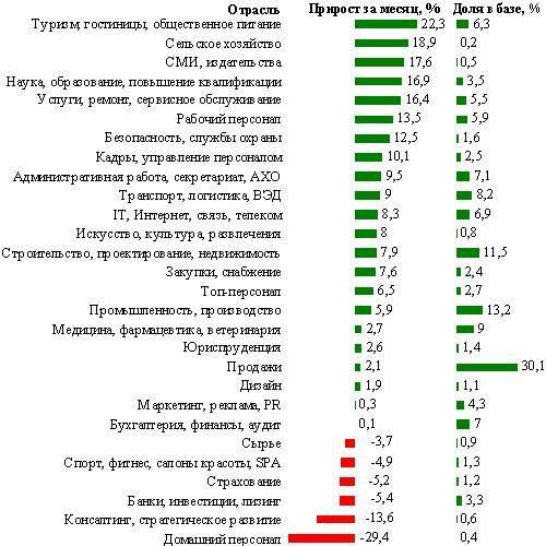 Ключевые цифры и тренды рынка труда санкт-петербурга в апреле 2013 г.