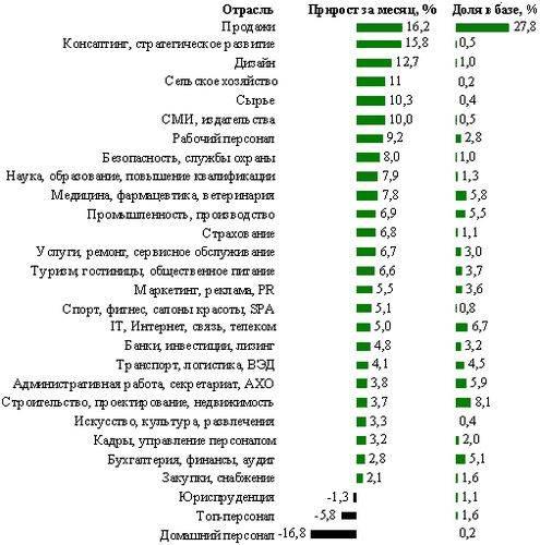 Московский рынок труда растет