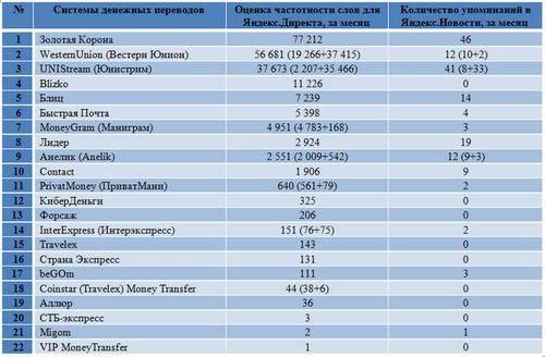 Определены самые популярные системы денежных переводов у россиян: золотая корона и western union
