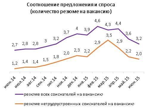 Основные показатели рынка труда, июнь 2015