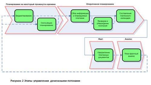 Планирование и управление денежными потоками