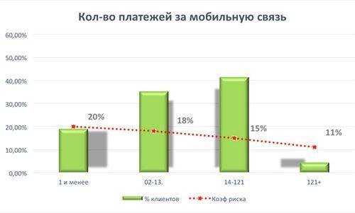 Платежная информация за мобильную связь повлияет на одобрения заявок на займы