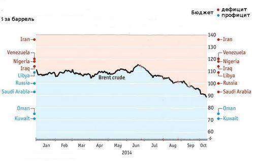 Почему нефть и газ снова вырастут в цене?