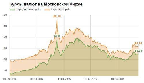 Рубль может к концу июня ослабеть до курса 60 к доллару – аналитики ing
