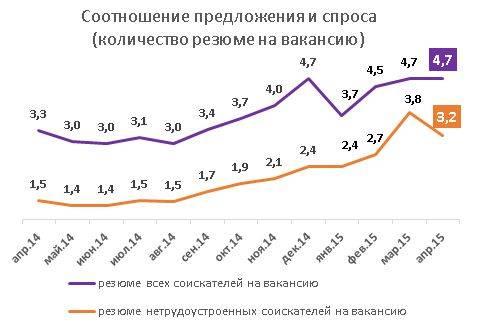 Рынок труда москвы, апрель 2015